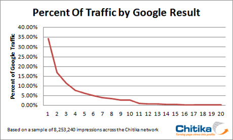 traffic-by-google-result-png